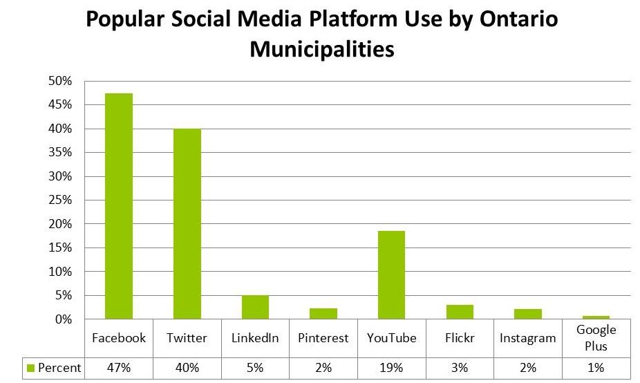 Chart 1 - Popular Social Media