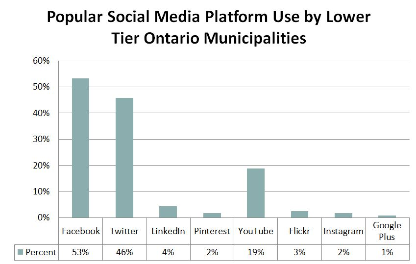 Chart 2 - Popular Social Media - Lower Tier