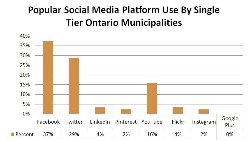 Chart 3 - Popular Social Media - Single Tier