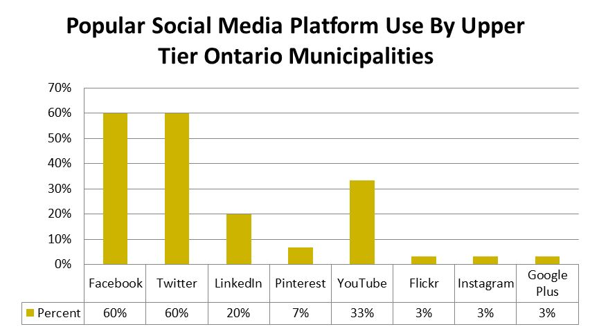 Chart 4 - Popular Social Media - Upper Tier