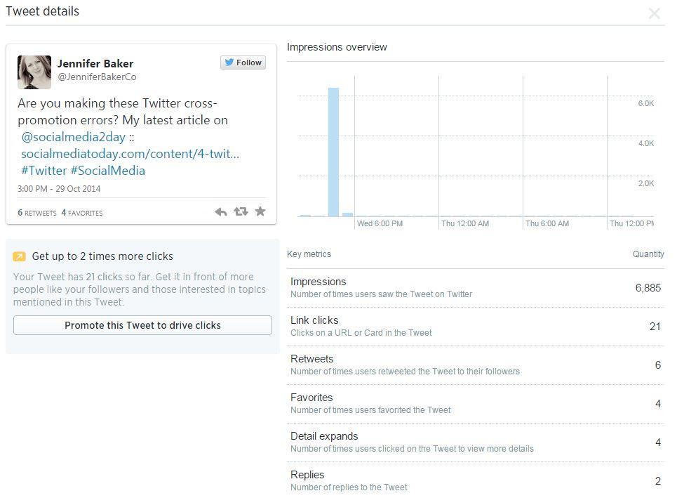 Tweet Activity and Analytics – Jennifer Baker Consulting